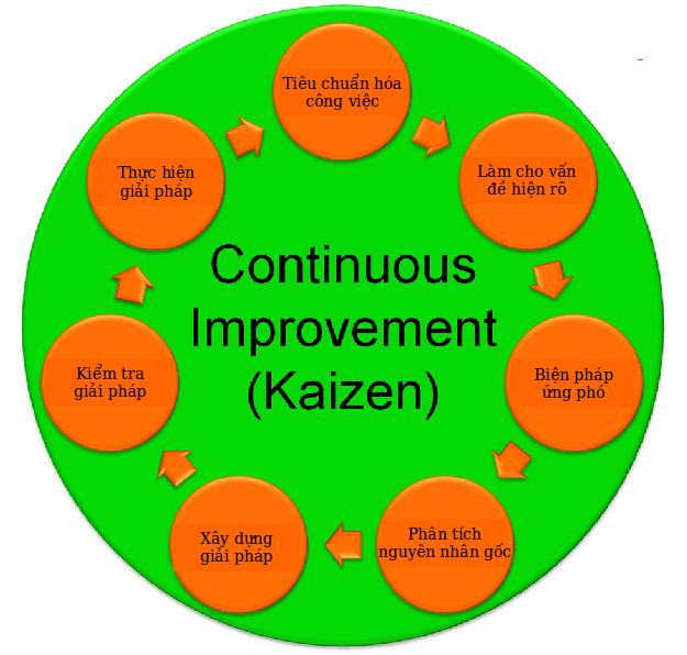 kaizen là gì ?