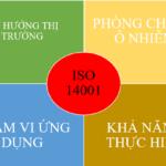 4 ĐẶC ĐIỂM NỔI BẬT CỦA CHỨNG NHẬN ISO 14001